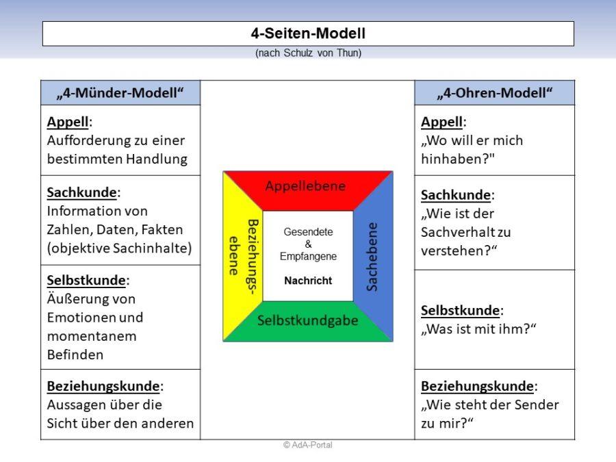 """""""4-Seiten-Modell"""" nach Schulz von Thun"""