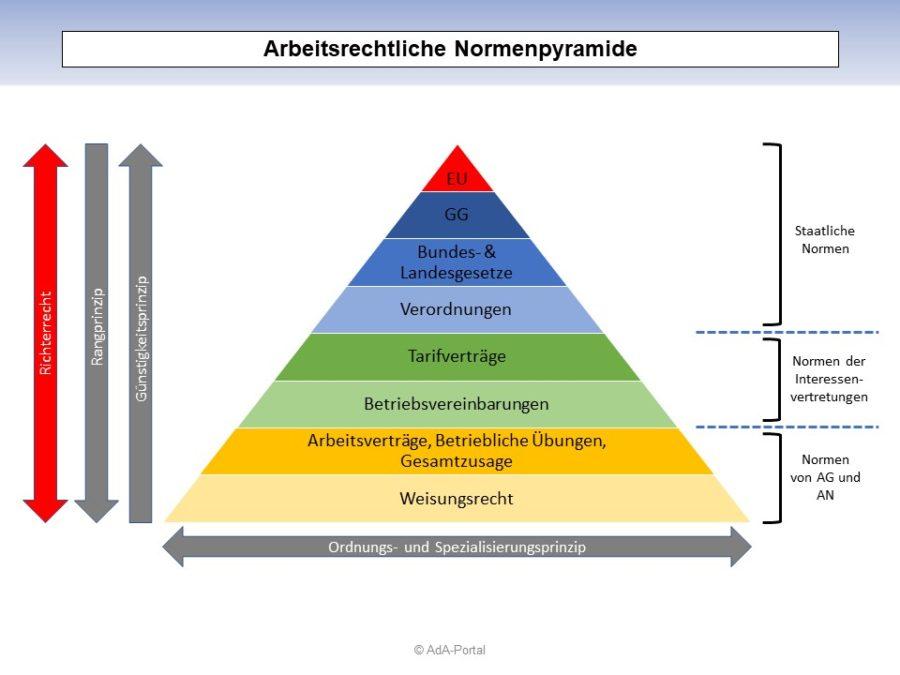 Arbeitsrechtliche Normenpyramide