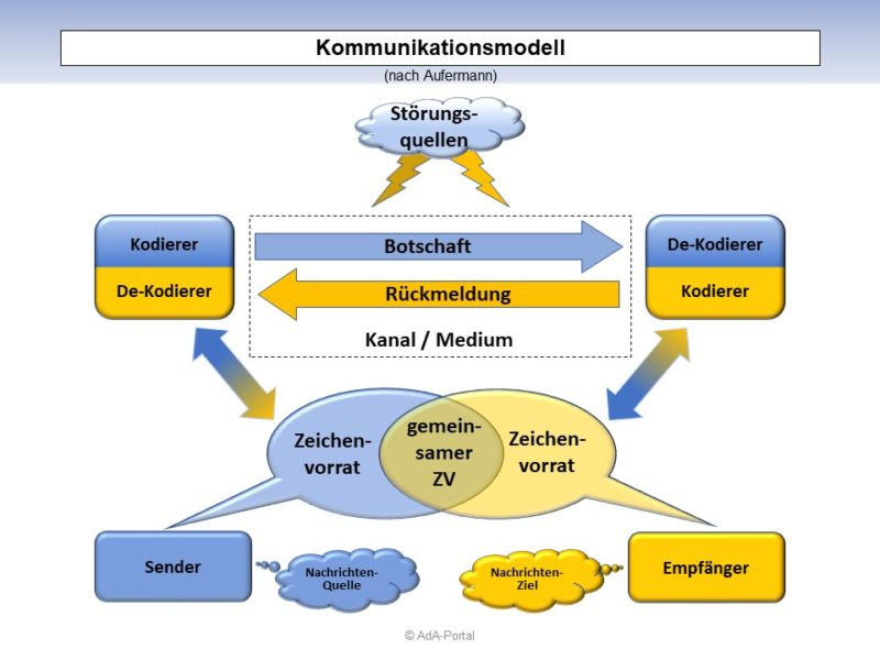 """Kommunikationsmodell"" nach Aufermann"