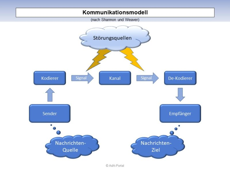 """""""Kommunikationsmodell"""" nach Shannon & Weaver"""