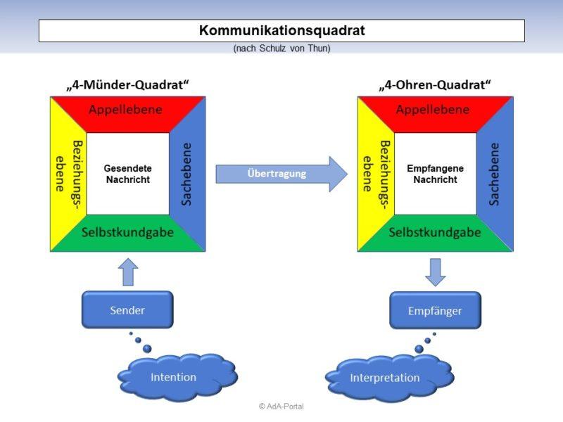 """""""Kommunikationsquadrat"""" nach Schulz von Thun"""