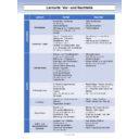 Lernorte - Vor- und Nachteile